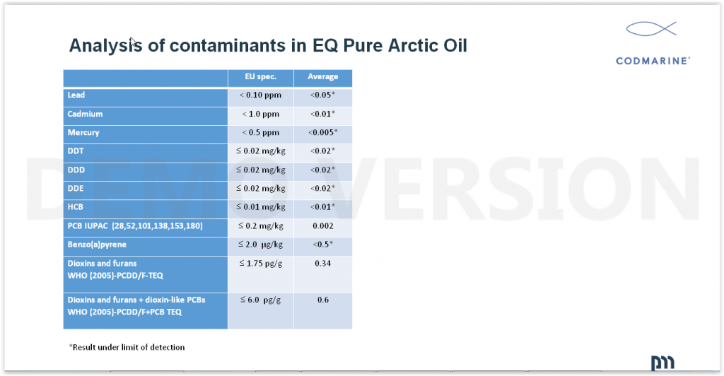 eqology analysis of contaminants in eq pure arctic oil